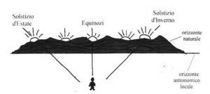 Punti di levata del Sole, durante l'anno