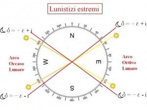 Lunistizio estremo 2