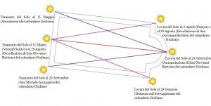 allineamenti date templari